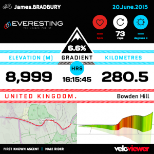 Everesting Results page. 8999m climbed in 16hours 15 minutes. 73 repetitions.