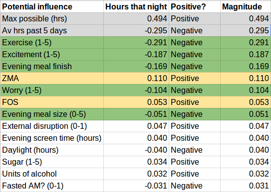 "Screenshot of spreadsheet showing potential influences on the ""hours that night"" variable."